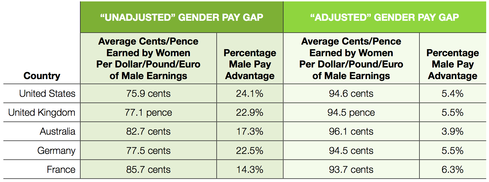 Demystifying the Gender Pay Gap Evidence from Glassdoor Salary Data Glassdoor Economic Research