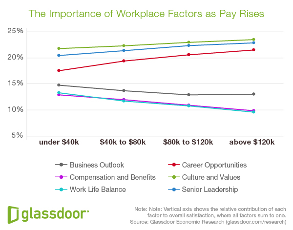 The Importance of Workplace Factors as Pay Rises